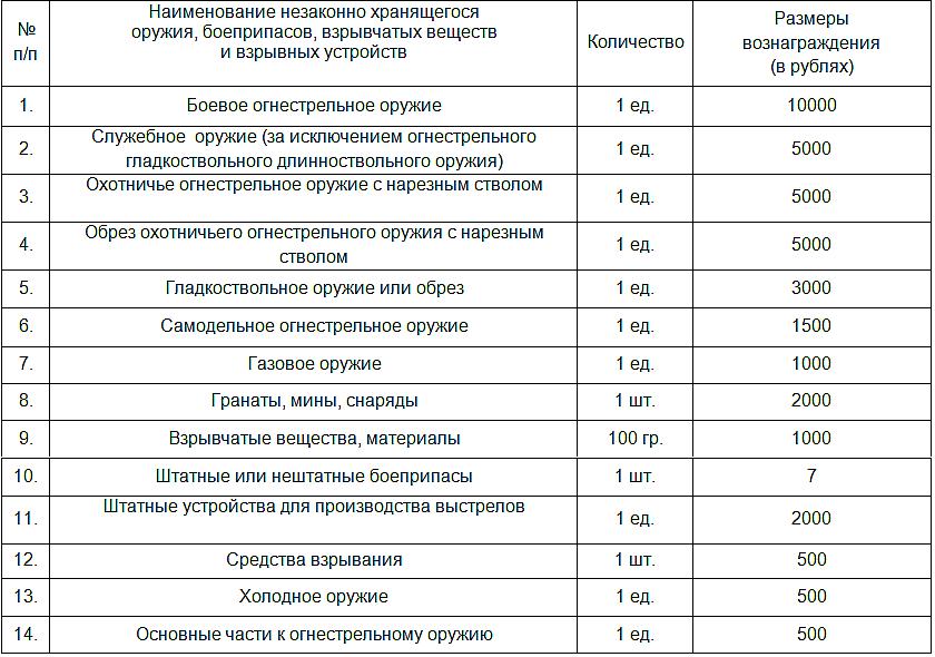 ВУкраине начался месячник добровольной сдачи оружия